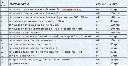 Расценки на отделочные работы по Украине.