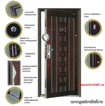 Правильная установка входной металлической-стальной двери.