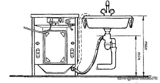 Подключение стиральной машины.
