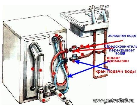 к стиральной машине это и